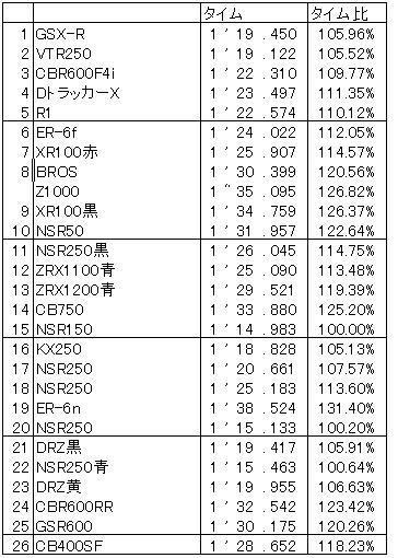 Result20080628_3